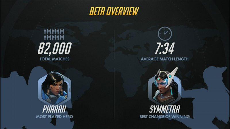 beta-stats